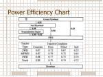 power efficiency chart