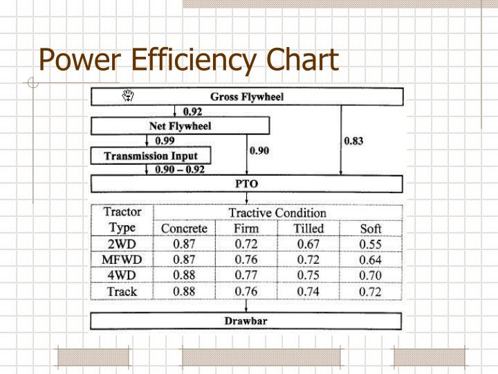 Power Efficiency Chart