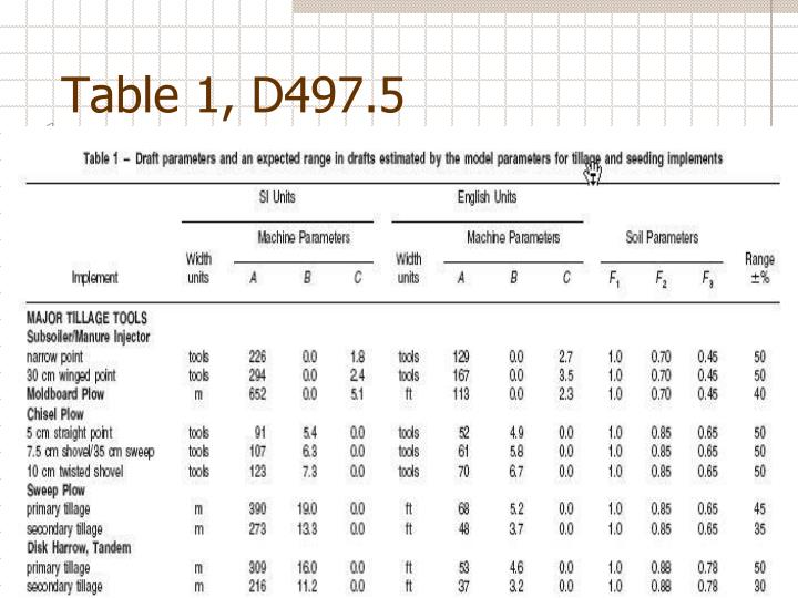 Table 1, D497.5
