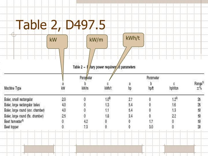 Table 2, D497.5