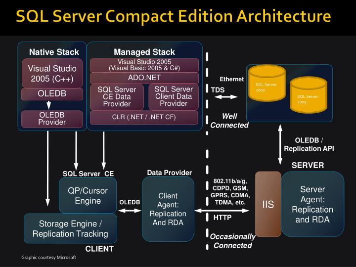SQL Server Client Data Provider