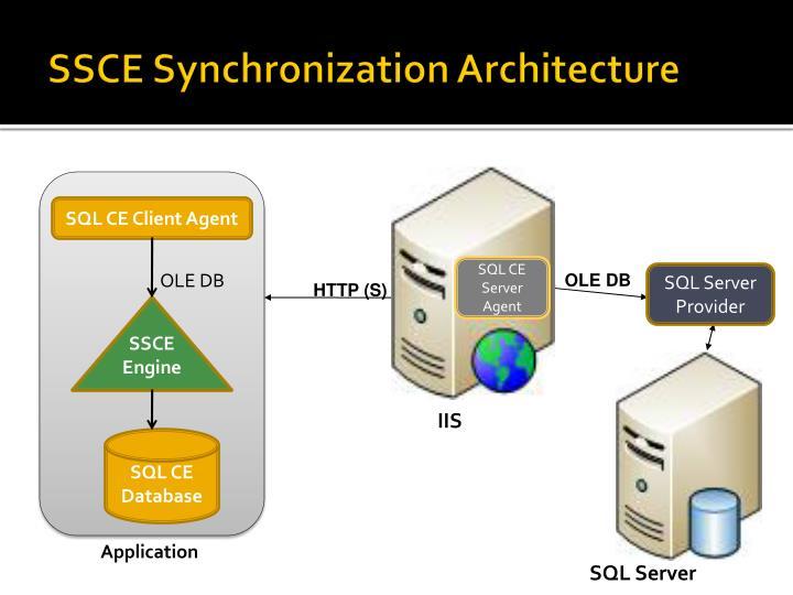 SSCE Synchronization Architecture