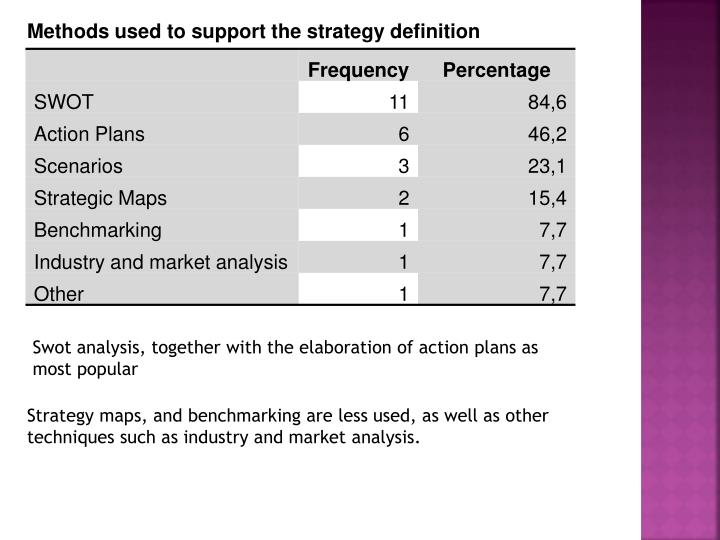 Methods used to support the strategy definition