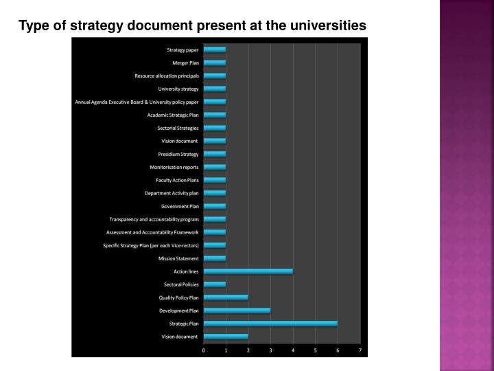 Type of strategy document present at the universities