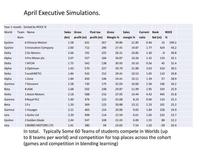April Executive Simulations.