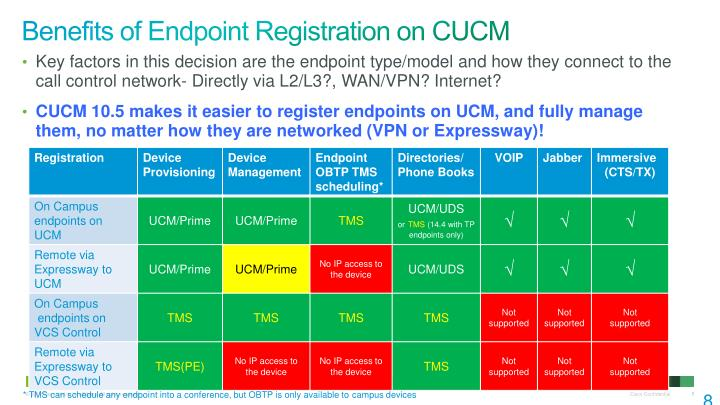Benefits of Endpoint