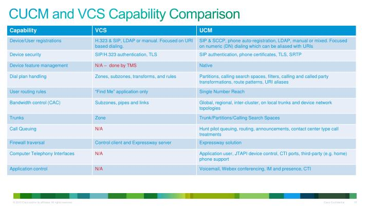 CUCM and VCS Capability Comparison