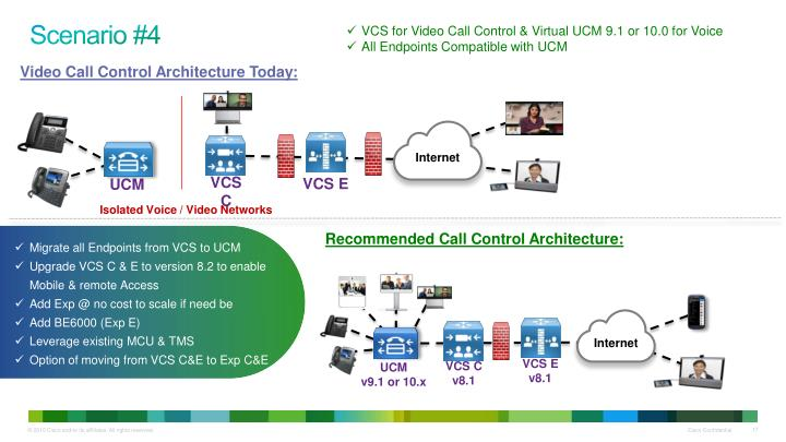 VCS for Video Call Control & Virtual UCM 9.1 or 10.0 for Voice