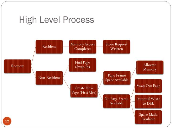 High Level Process