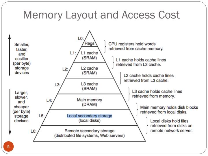 Memory Layout and Access Cost