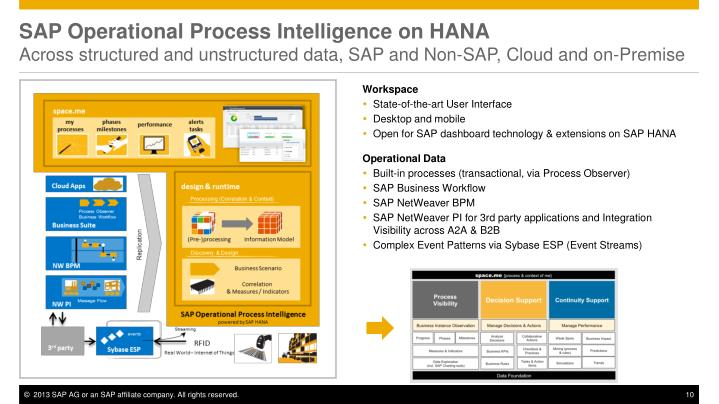 SAP Operational Process Intelligence on HANA