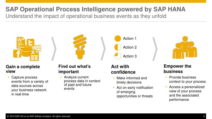 SAP Operational Process