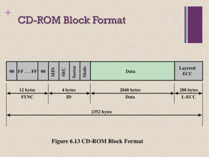 CD-ROM Block Format