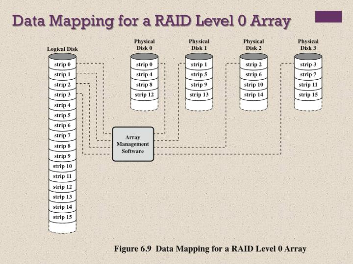 Data Mapping for a RAID Level 0 Array