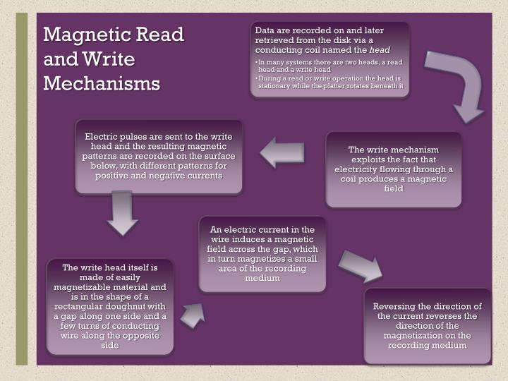 Magnetic Read