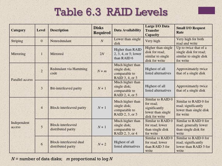 Table 6.3  RAID Levels