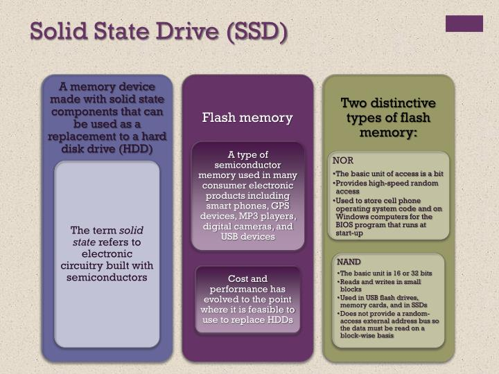 Solid State Drive (SSD)