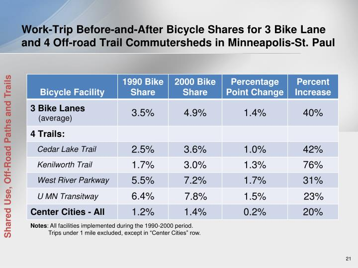 Work-Trip Before-and-After Bicycle Shares for 3 Bike Lane and 4 Off-road Trail Commutersheds in Minneapolis-St. Paul