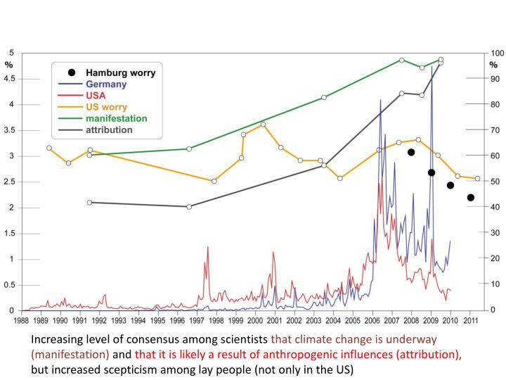 Increasing level of consensus among scientists