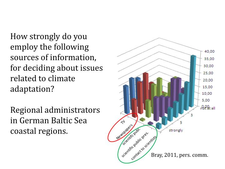 How strongly do you employ the following sources of information, for deciding about issues related to climate adaptation?