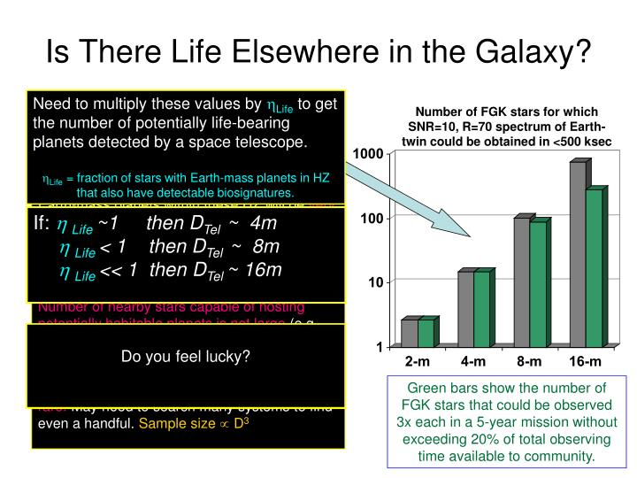 Is there life elsewhere in the galaxy