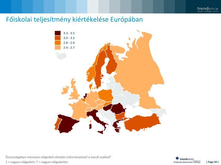 Főiskolai teljesítmény kiértékelése Európában