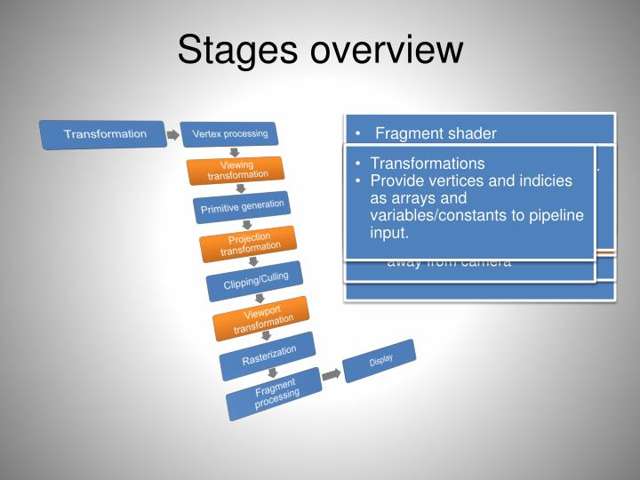Stages overview