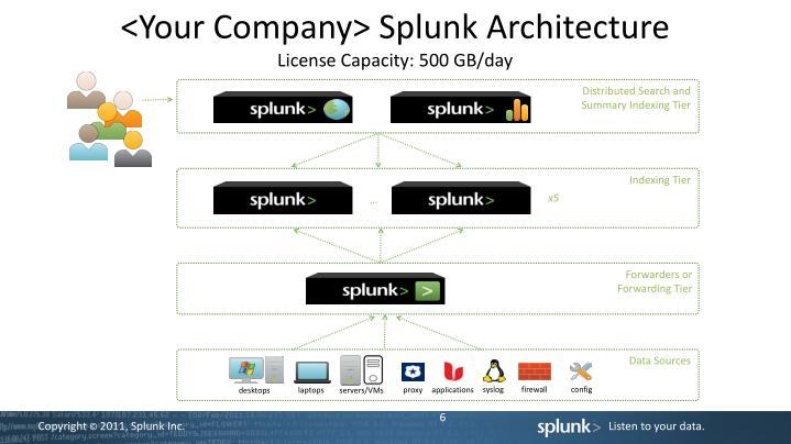 <Your Company> Splunk Architecture