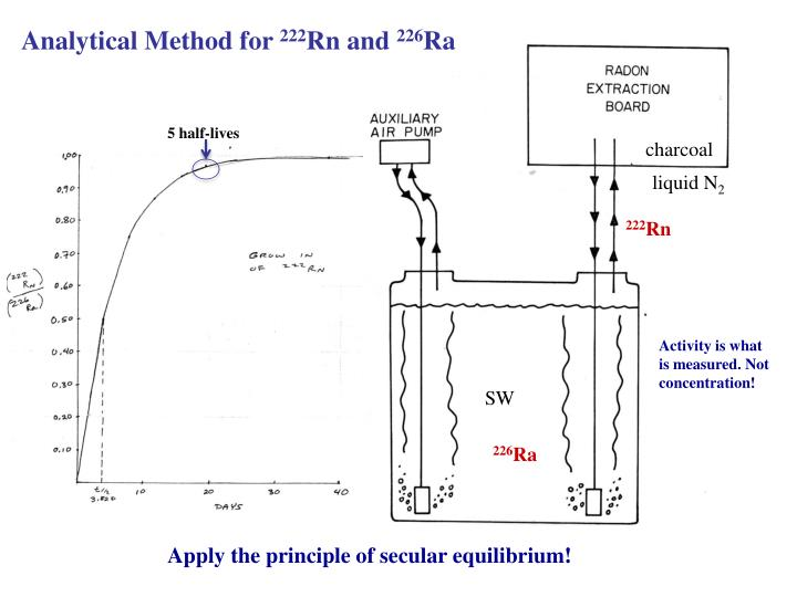 Analytical Method for
