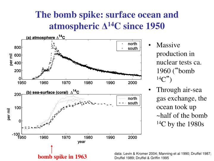 The bomb spike: surface ocean and
