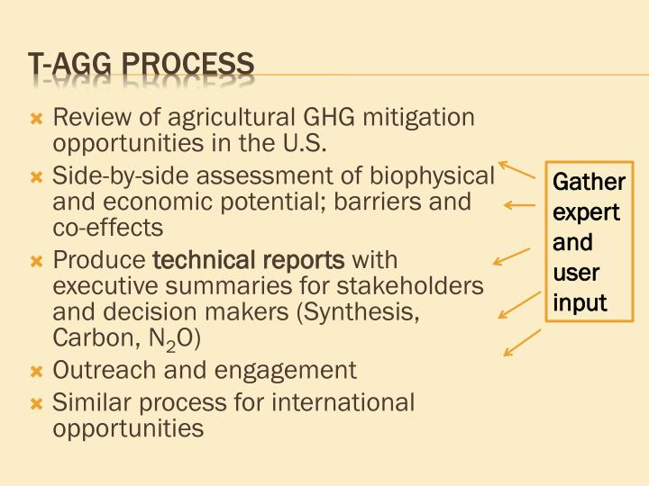 Review of agricultural GHG mitigation opportunities in the U.S.