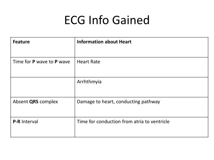 ECG Info Gained