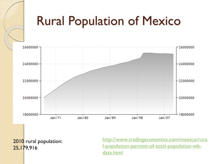 Rural Population of Mexico