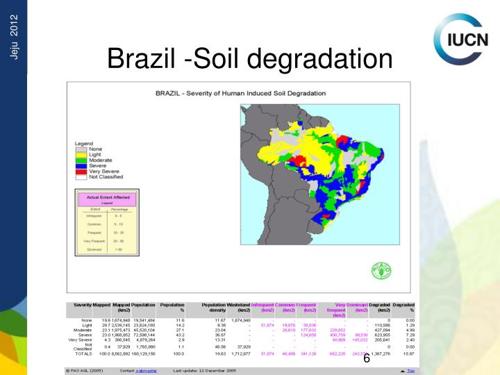 Brazil -Soil degradation