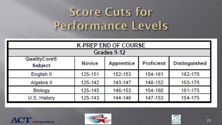 Score Cuts for