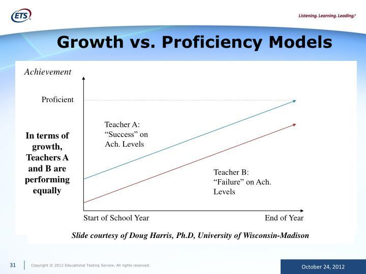 Growth vs. Proficiency Models