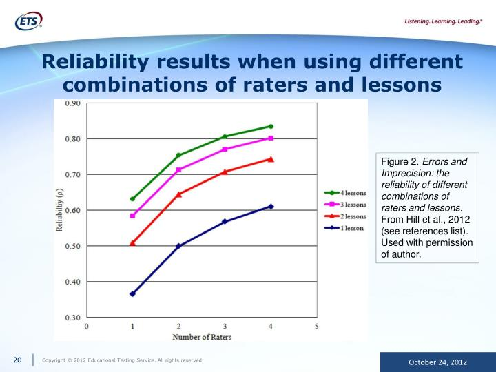 Reliability results when using different combinations of raters and lessons
