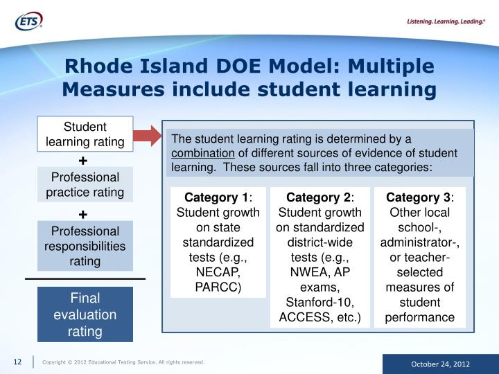 Rhode Island DOE Model: Multiple Measures include student learning