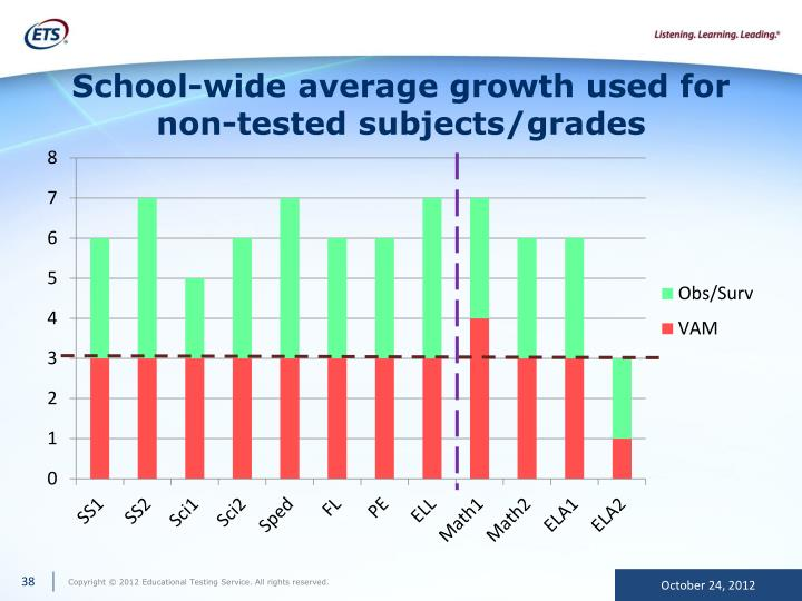 School-wide average growth used for non-tested subjects/grades