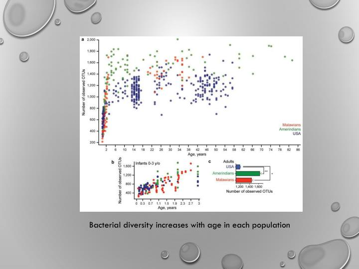 Bacterial diversity increases with age in each population