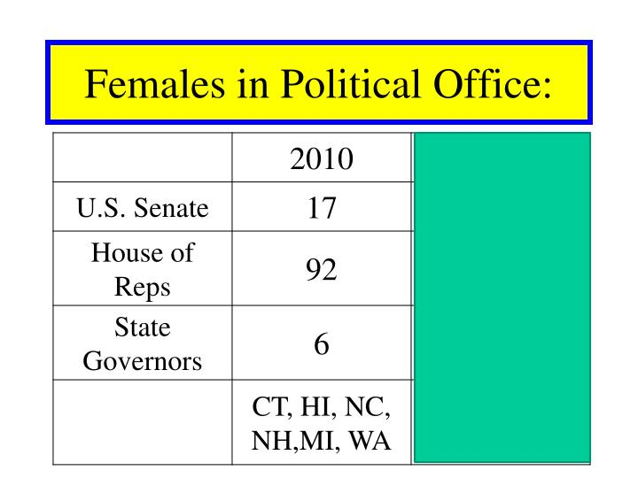 Females in Political Office: