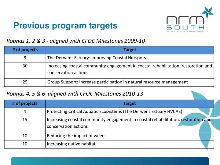 Previous program targets