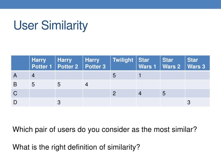 User Similarity