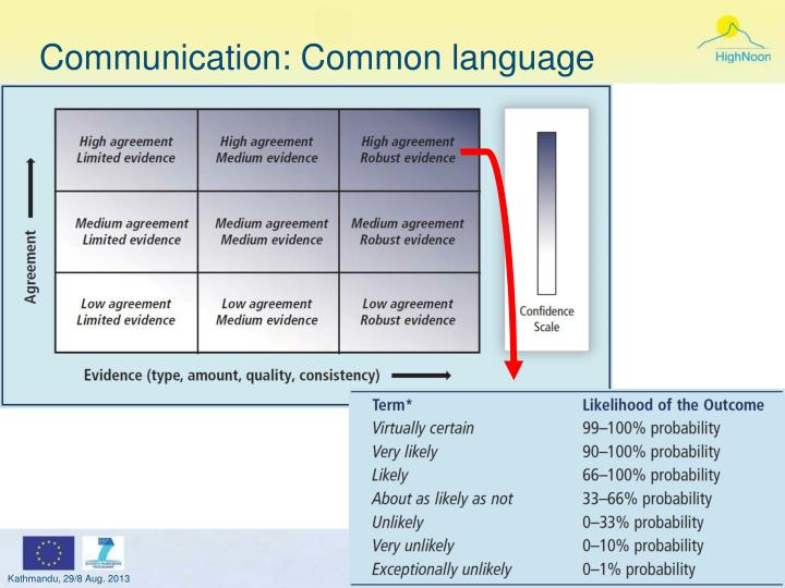 Communication: Common