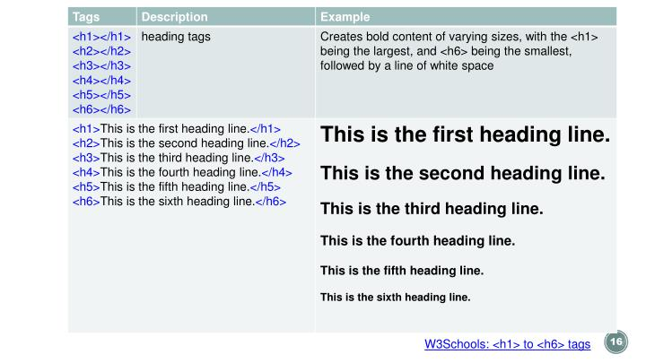 W3Schools: <h1> to <h6> tags