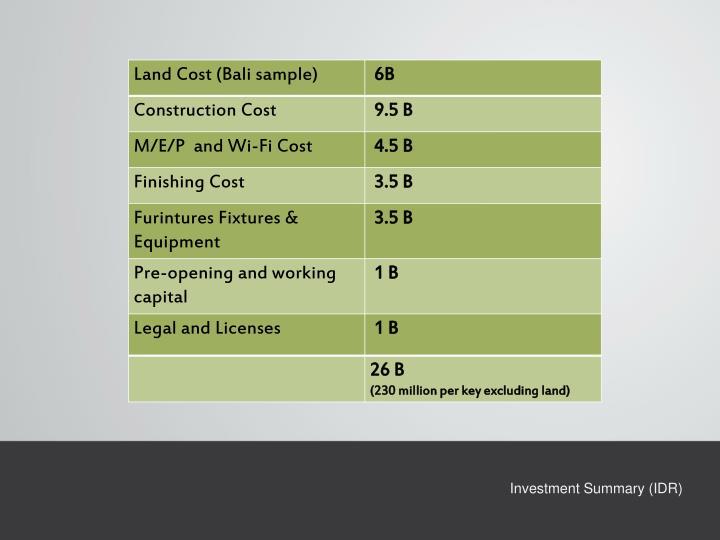 Investment Summary (IDR)