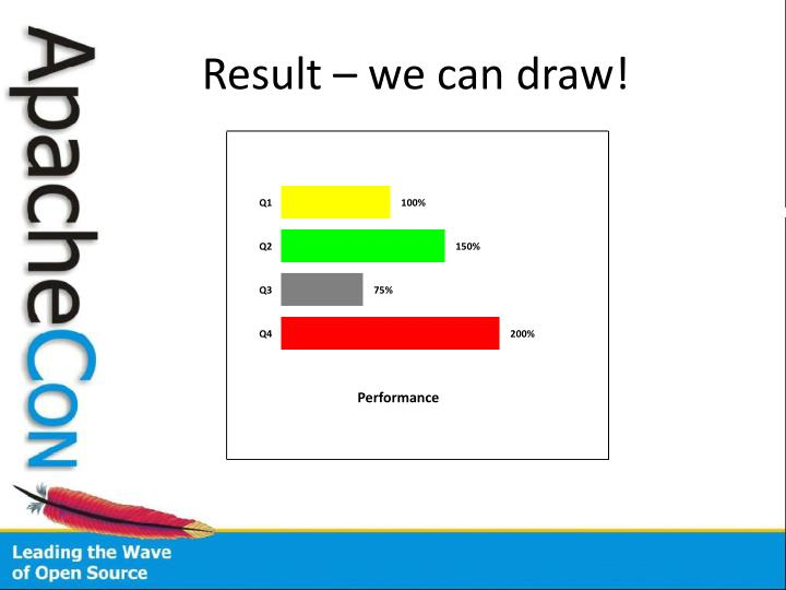 Result – we can draw!