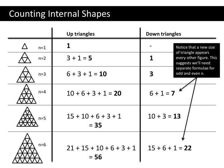 Counting Internal Shapes