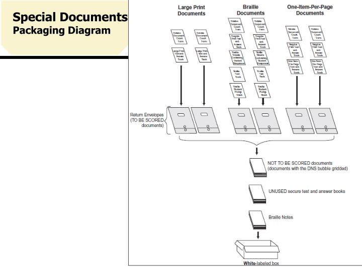 Special Documents