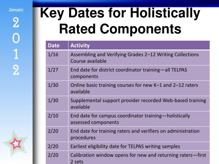 Key Dates for Holistically Rated Components
